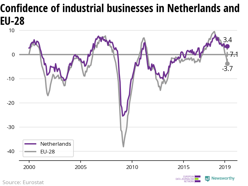 The confidence of industrial businesses is decreasing in Netherlands — but less rapidly than in the EU