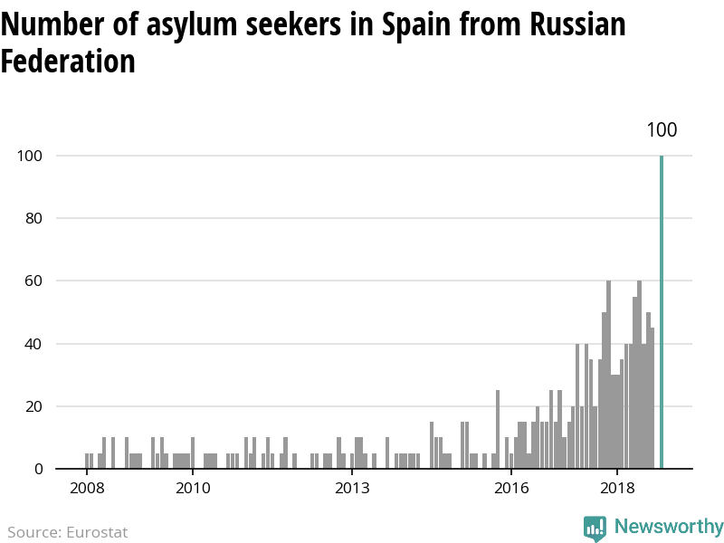 The number of asylum applicants from Russia to Spain reach highest level since 2008