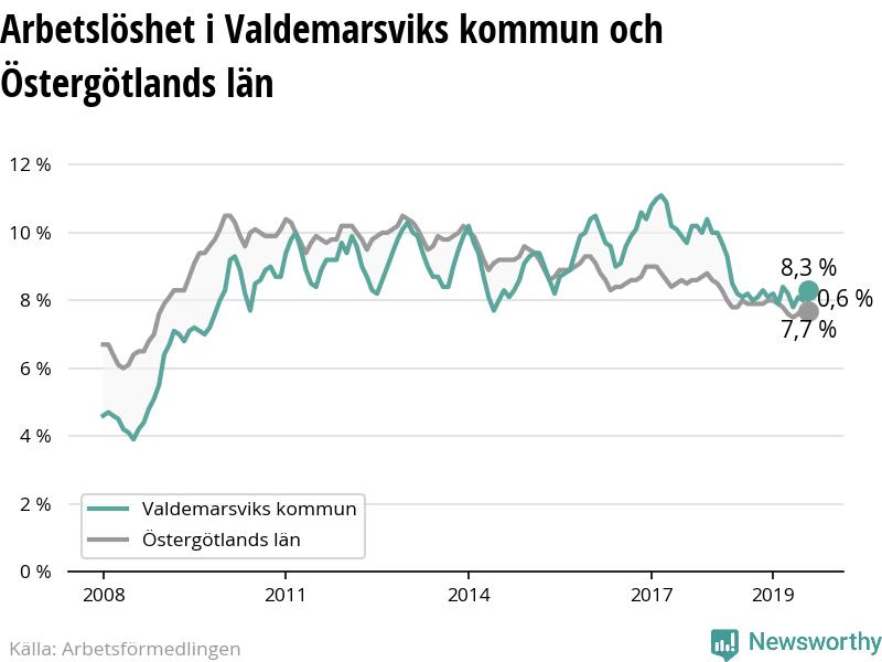 Nyinflyttade p Valdemarsvik lterna 3, Valdemarsvik   satisfaction-survey.net