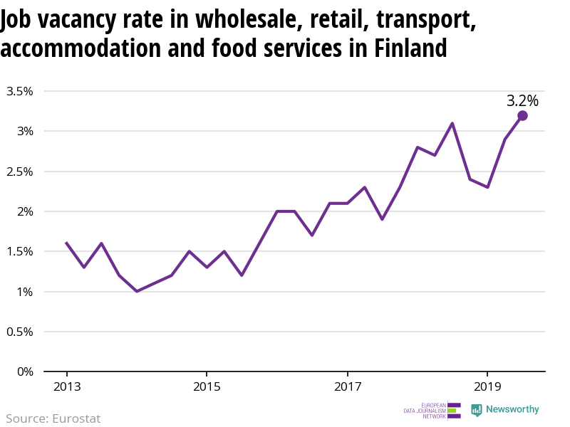 The number of vacant jobs in retail, transport and food services in Finland is increasing