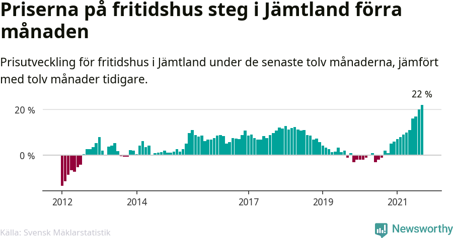 Graf: Prisutveckling för fritidshus i Jämtlands län