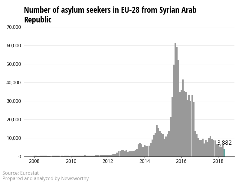 The number of asylum applicants from Syrian Arab Republic to the European Union is declining