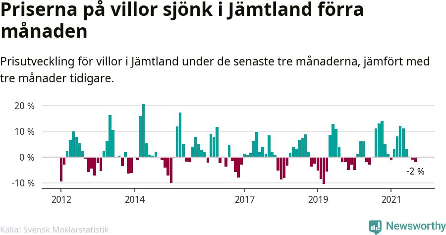 Graf: Prisutveckling för villor i Jämtlands län
