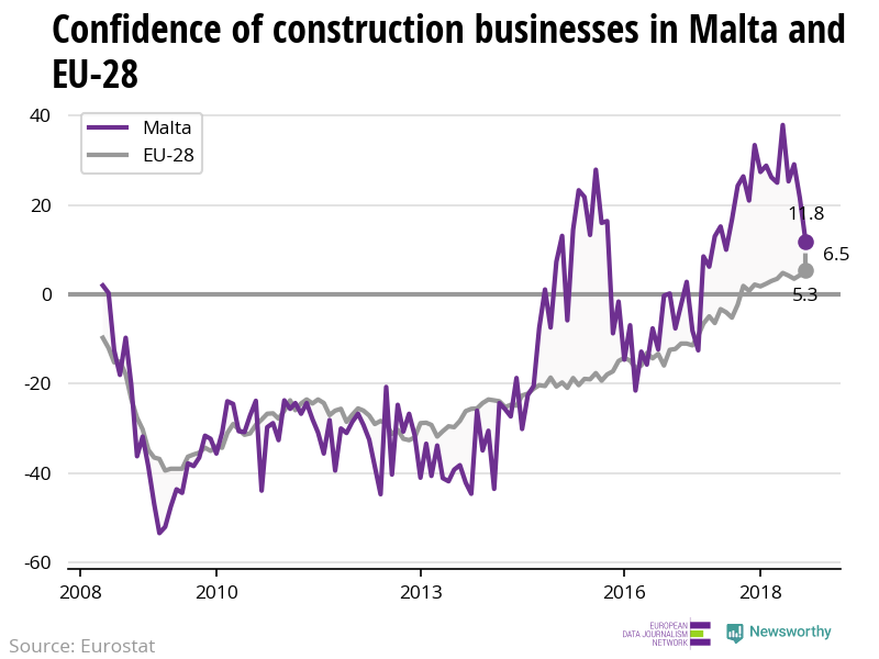 The confidence of construction businesses is decreasing in Malta while increasing in the EU