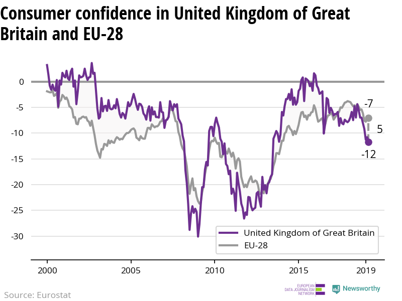 The confidence of consumers is decreasing more rapidly in United Kingdom than in the EU