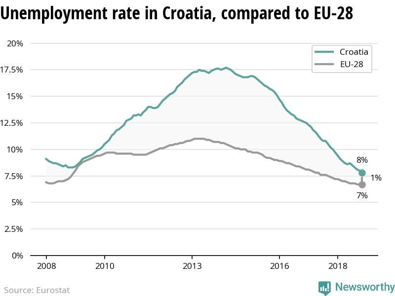 The unemployment is declining more in Croatia than in the EU