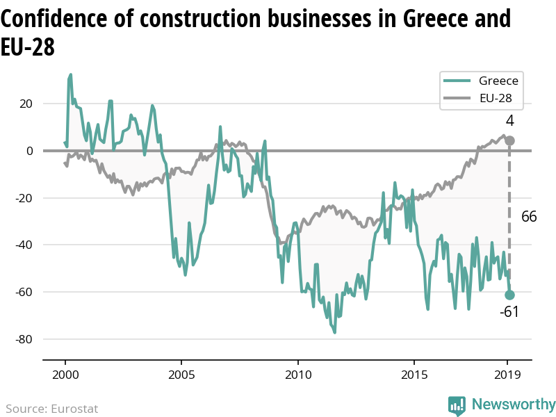 The confidence of construction businesses is decreasing in Greece while increasing in the EU