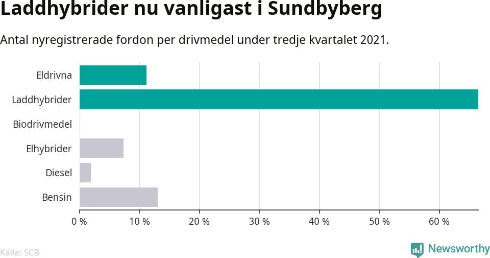 Graf: Antal nyregistrerade fordon per drivmedel
