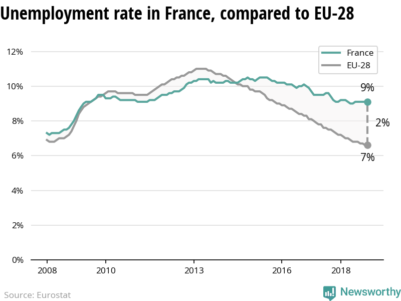 The unemployment rate is steady in France – while declining in the EU