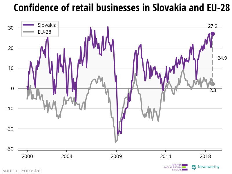 The confidence of retail businesses is increasing in Slovakia while decreasing in the EU