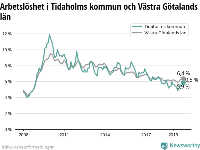 Nyinflyttade p Gamla Torget 1, Tidaholm | unam.net