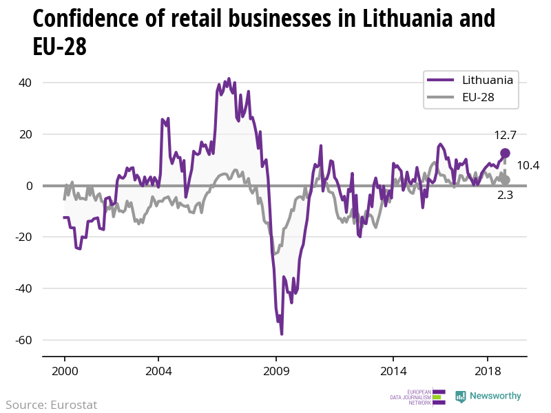 The confidence of retail businesses is increasing in Lithuania while decreasing in the EU
