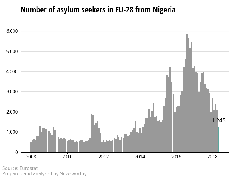 The number of asylum applicants from Nigeria to the European Union is declining