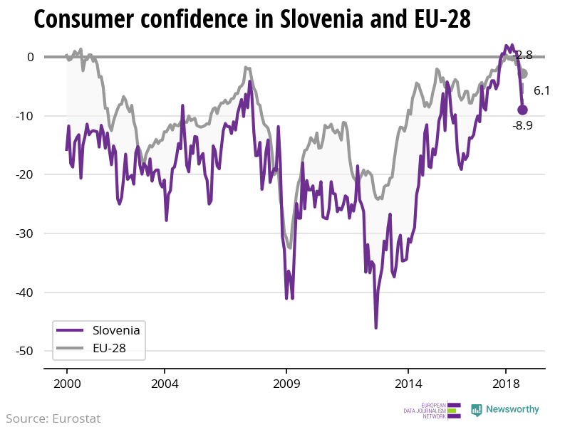 The confidence of consumers is decreasing more rapidly in Slovenia than in the EU