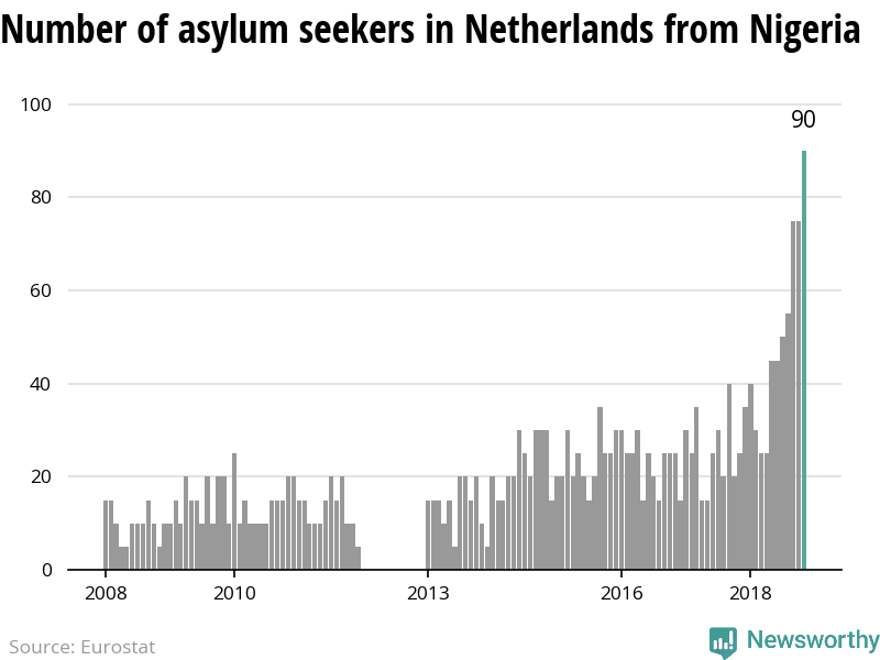 The number of asylum applicants from Nigeria to Netherlands reach highest level since 2008