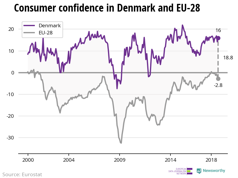 The confidence of consumers is decreasing in the EU — while stable in Denmark