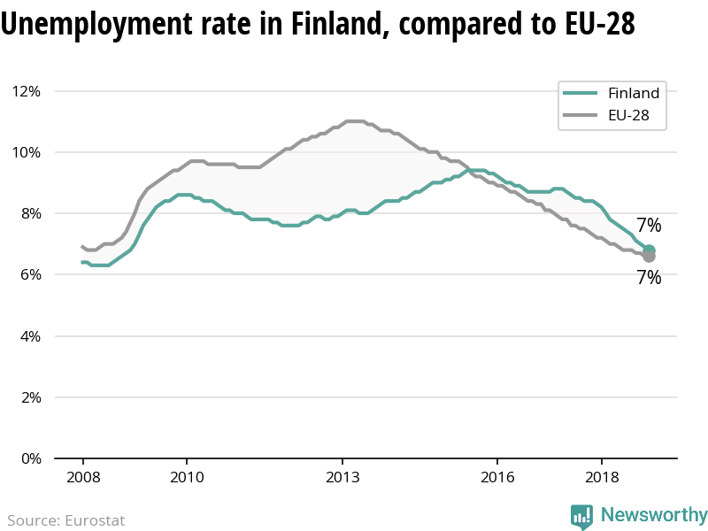 The unemployment rate is declining more in Finland than in the EU