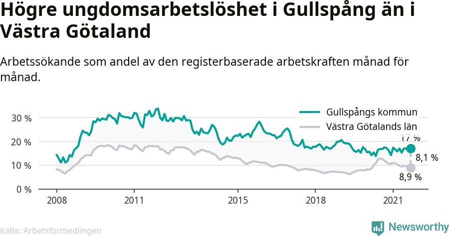 Graf: Arbetslöshet bland unga i Gullspångs kommun och Västra Götalands län
