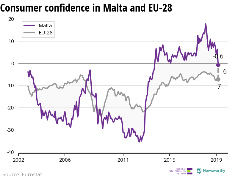 The confidence of consumers is decreasing more rapidly in Malta than in the EU