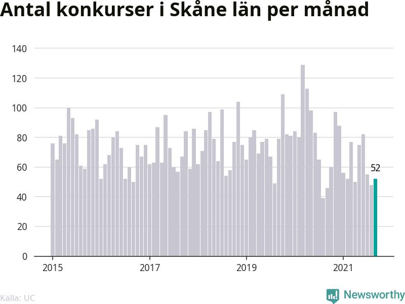 Graf: Antal konkurser per månad i Skåne län