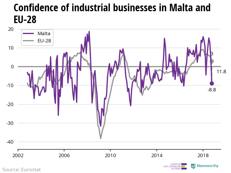 The confidence of industrial businesses is decreasing more rapidly in Malta than in the EU