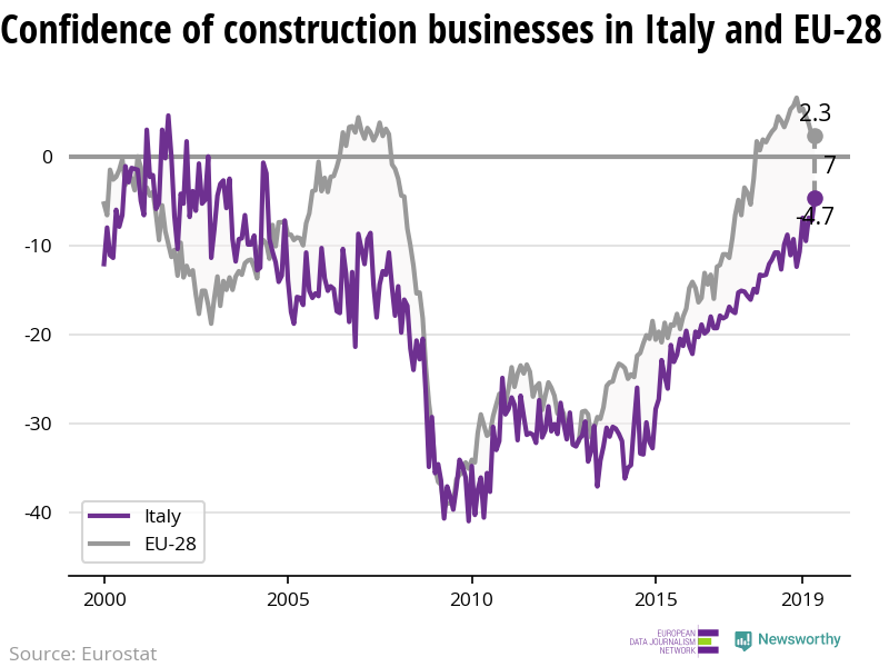 The confidence of construction businesses is increasing in Italy while decreasing in the EU