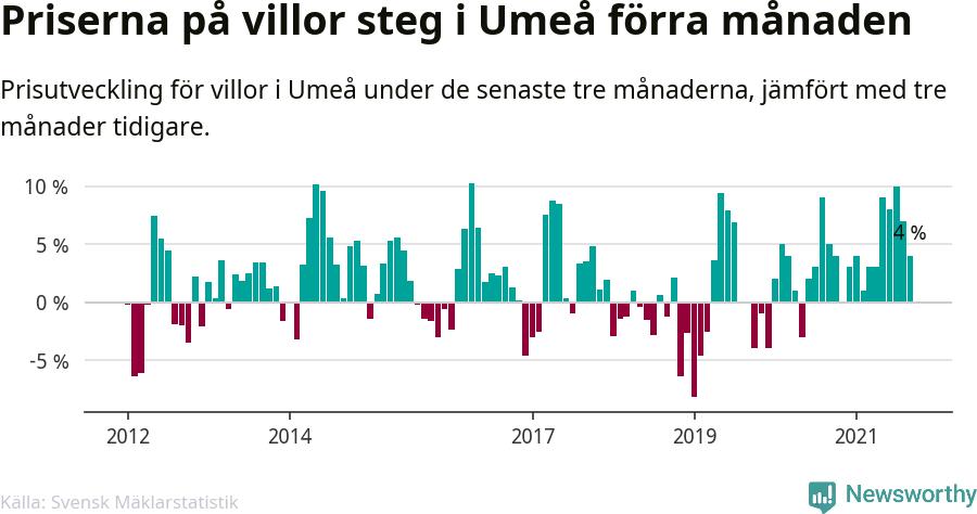 Graf: Prisutveckling för villor i Umeå kommun