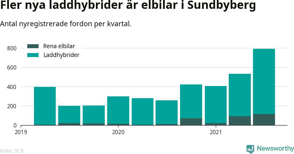Graf: Antal nya laddhybrider och elbilar över tid