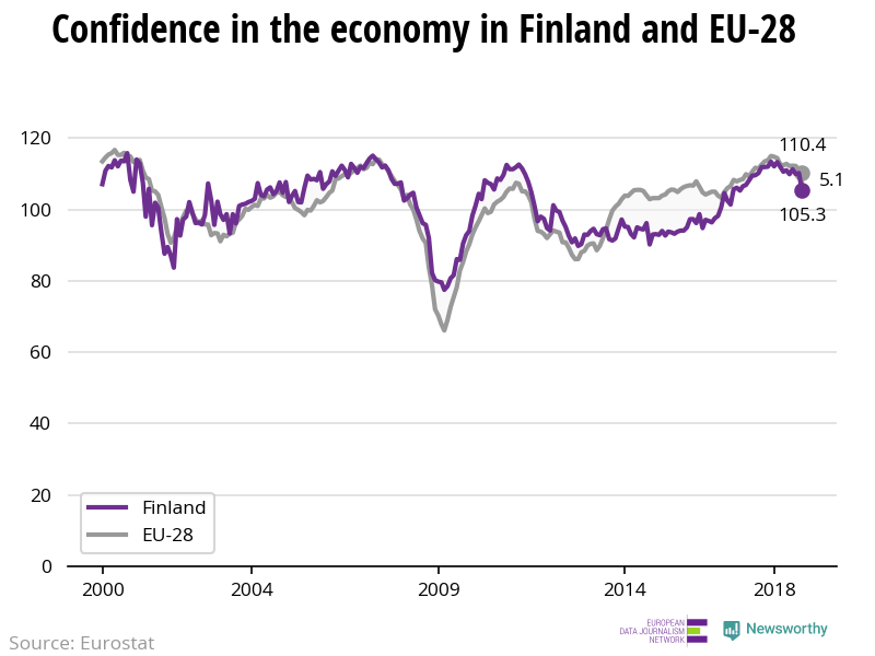 The confidence in the economy is decreasing more rapidly in Finland than in the EU