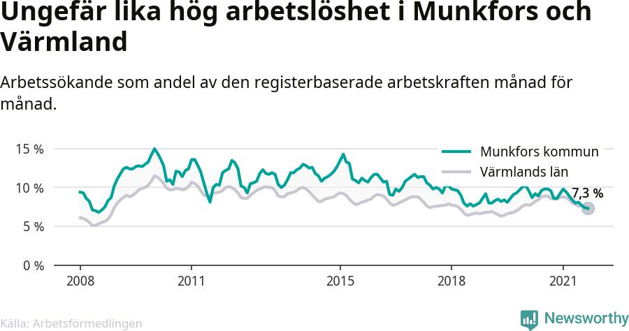 Graf: Arbetslöshet i Munkfors kommun och Värmlands län