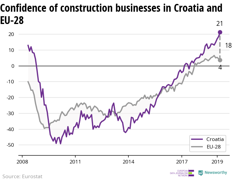 The confidence of construction businesses is increasing more rapidly in Croatia than in the EU