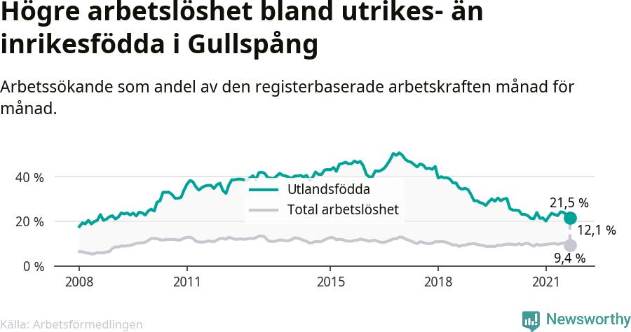 Graf: Skillnad i arbetslöshet mellan utrikesfödda och hela befolkningen i Gullspångs kommun