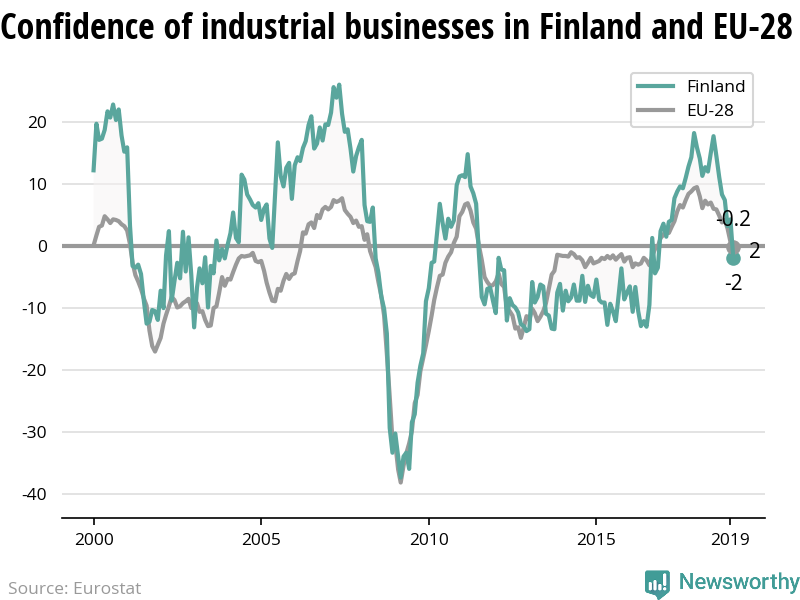 The confidence of industrial businesses is decreasing more rapidly in Finland than in the EU