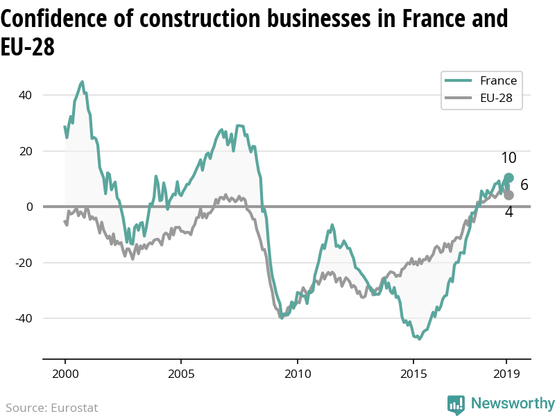 The confidence of construction businesses is increasing more rapidly in France than in the EU