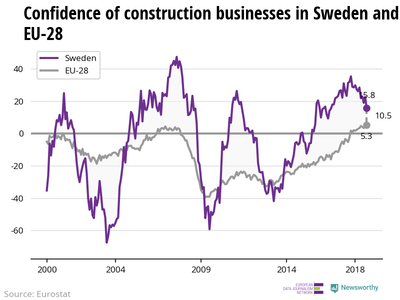 The confidence of construction businesses is decreasing in Sweden while increasing in the EU