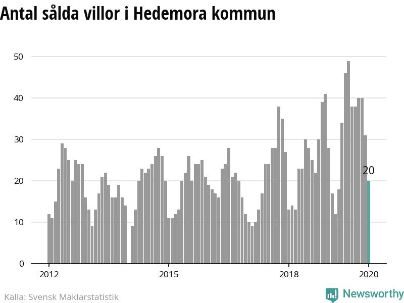 Nyinflyttade p Yrkesvgen 32, Hedemora | unam.net