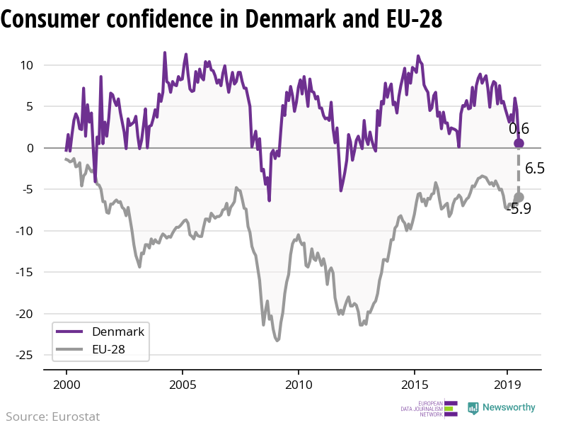 The confidence of consumers is decreasing more rapidly in Denmark than in the EU