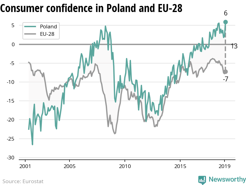 The confidence of consumers is increasing in Poland while decreasing in the EU