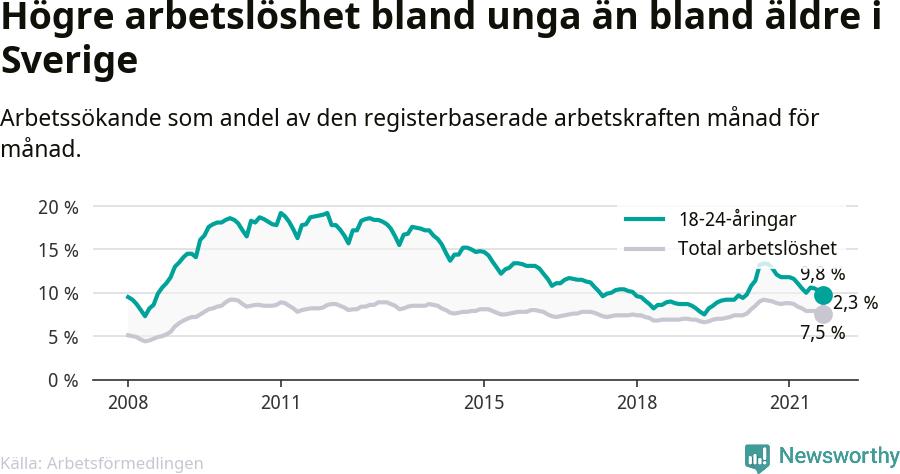 Graf: Skillnad i arbetslöshet mellan unga och hela befolkningen i Sverige