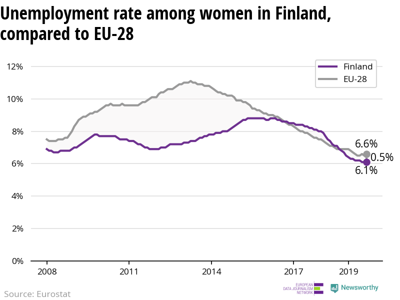 The unemployment rate among women is declining more in Finland than in the EU