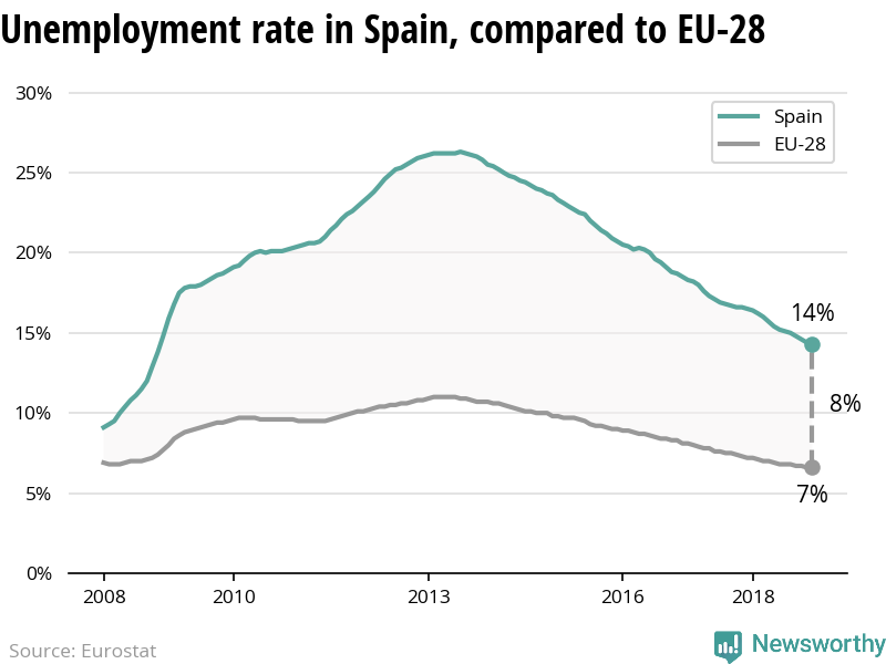 The unemployment rate is declining more in Spain than in the EU