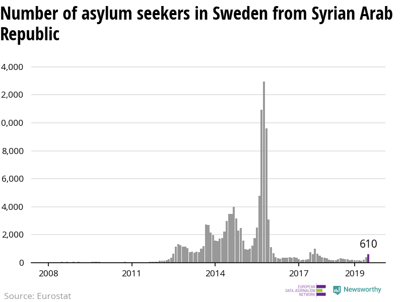 The number of asylum applicants from Syria to Sweden is raising