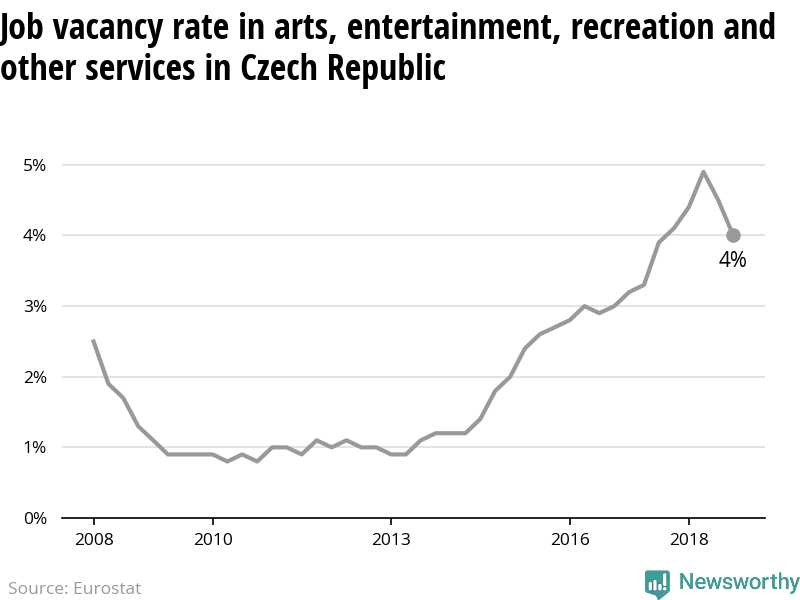 The number of vacant jobs in arts, entertainment and other services in Czech Republic is decreasing