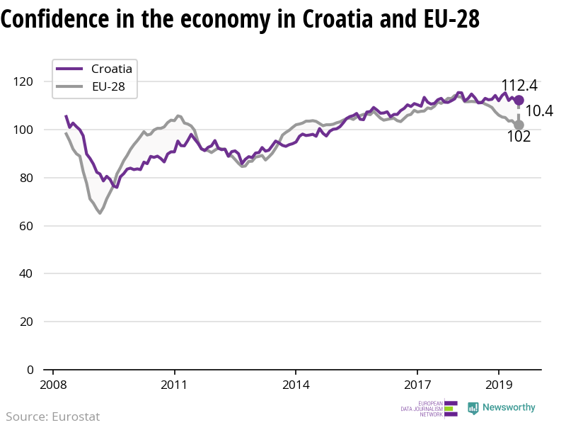The confidence in the economy is increasing in Croatia while decreasing in the EU