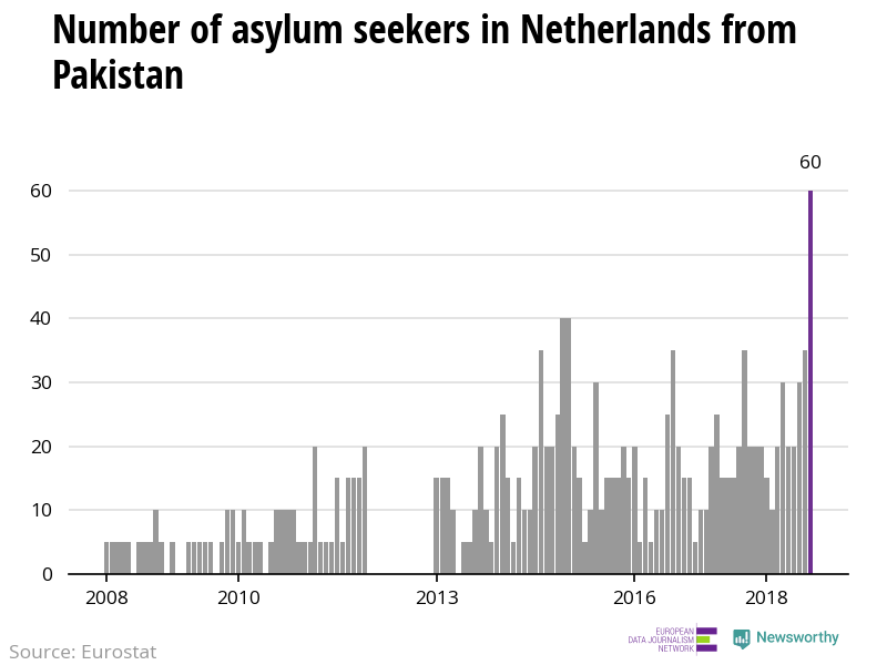 The number of asylum applicants from Pakistan to Netherlands reach highest level since 2008