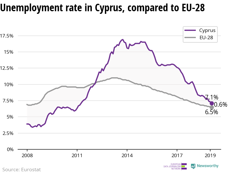 The unemployment rate is declining more in Cyprus than in the EU