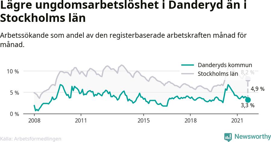 Graf: Arbetslöshet bland unga i Danderyds kommun och Stockholms län
