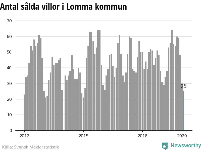 Nyinflyttade p Nypongatan 44, Lomma | satisfaction-survey.net