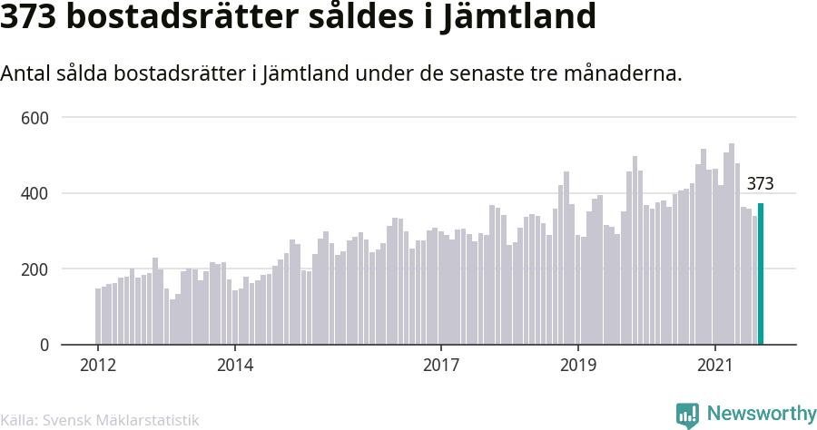 Graf: Antal sålda bostadsrätter i Jämtlands län