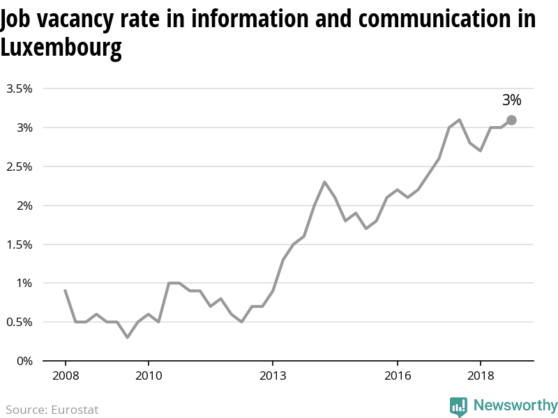 The number of vacant jobs in information and communication in Luxembourg is increasing
